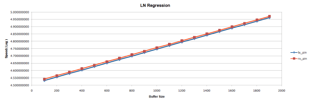 LN Regression