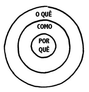 imagem simbolizando a estrutura do circulo de dourado