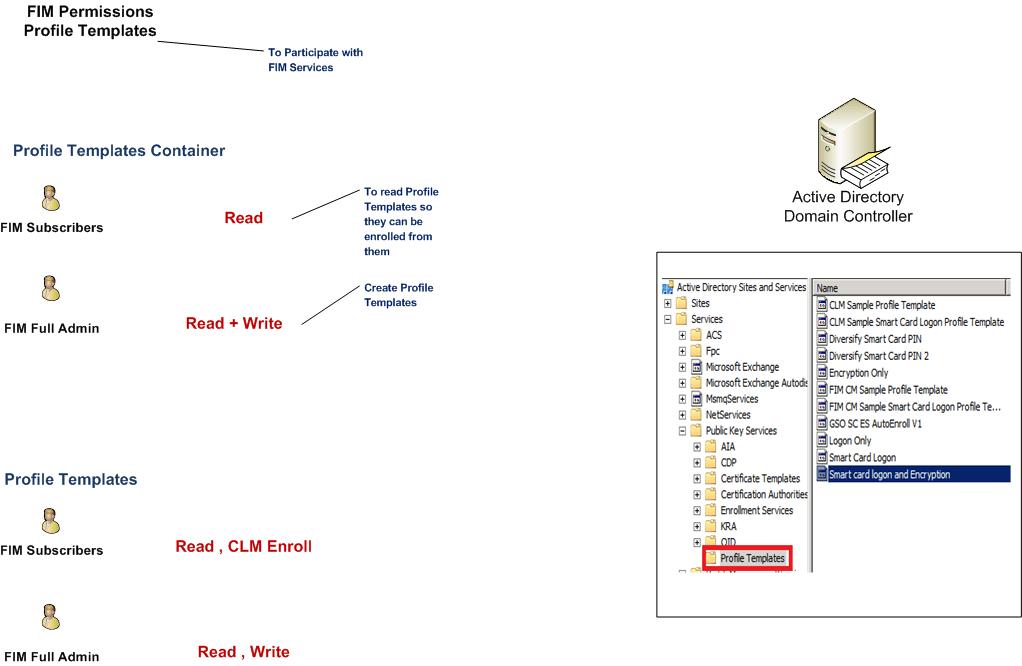 Microsoft Fim Certificate Management Part 3 Ammar Hasayen