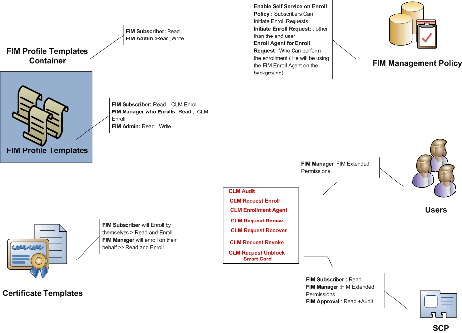 Certificate-Management-8
