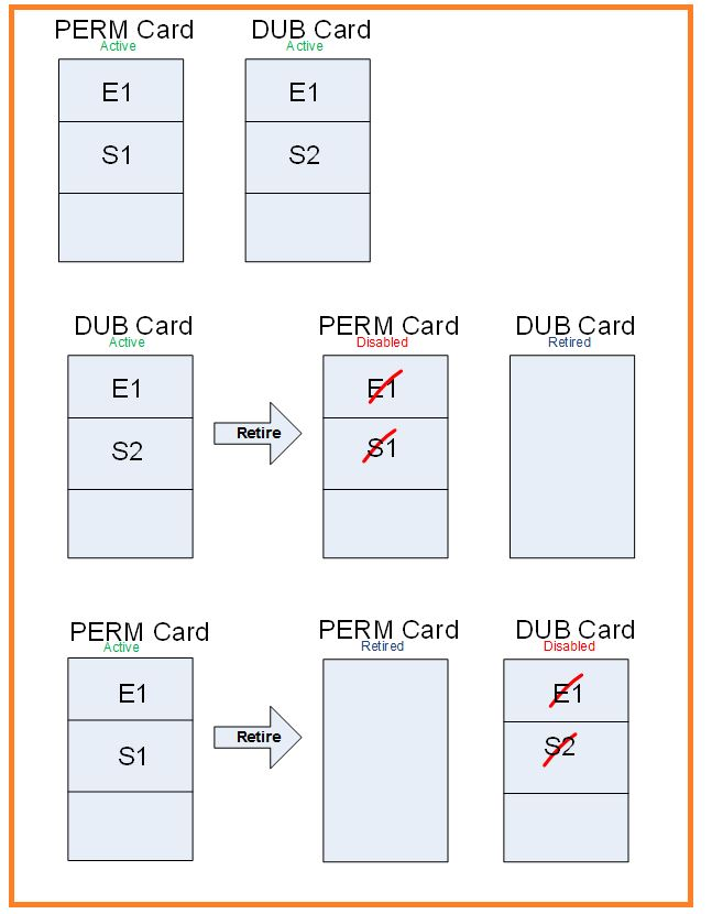 FIM smart card management 2