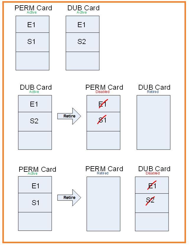 FIM smart card management 2