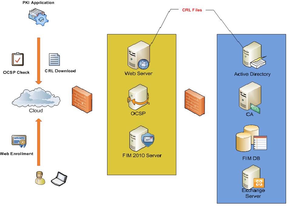 Microsoft-FIM-20