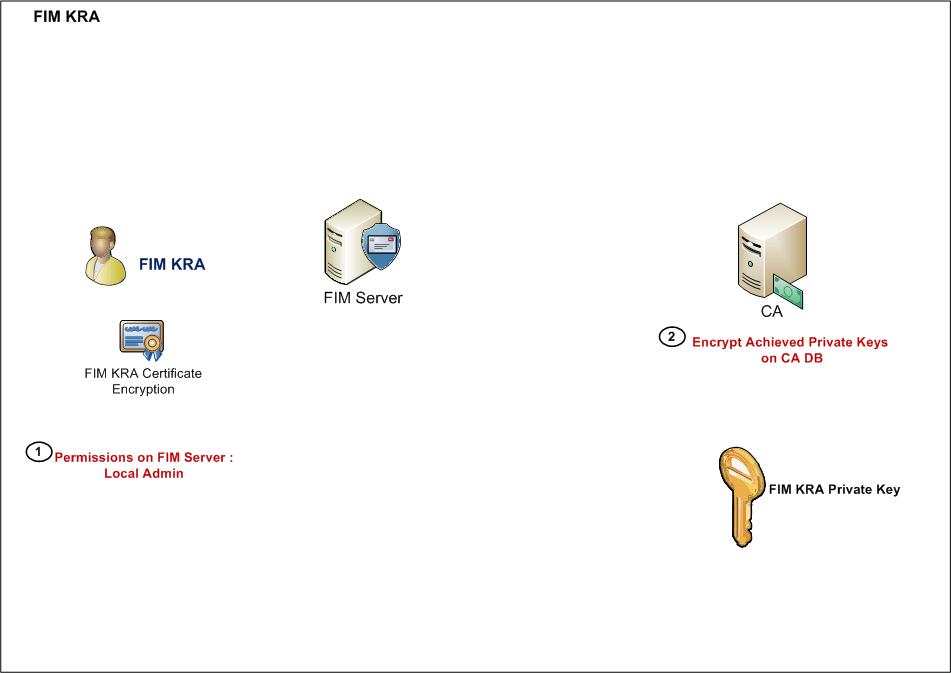 Microsoft-FIM-5