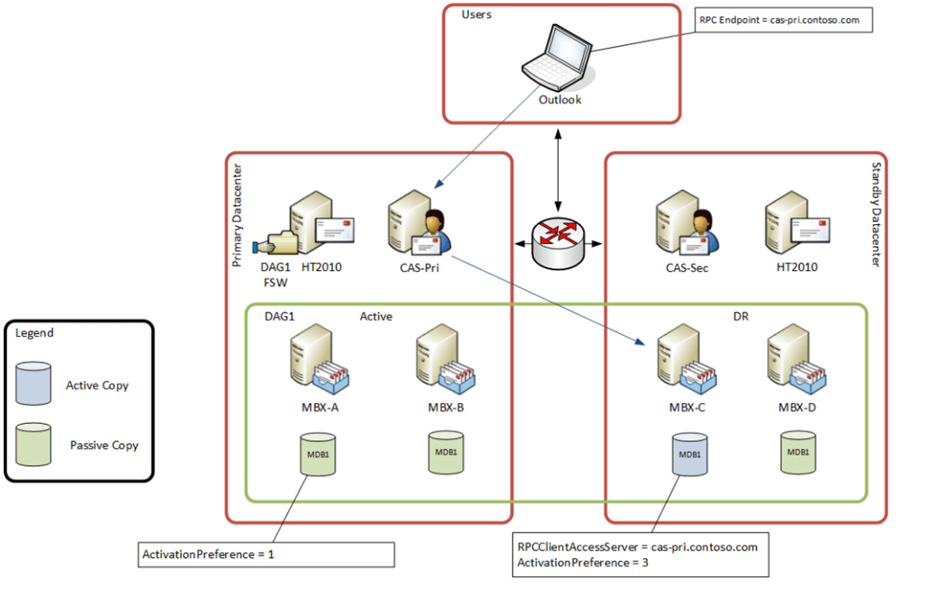 How Outlook works [LegacyExchangeDN secret] | Ammar Hasayen