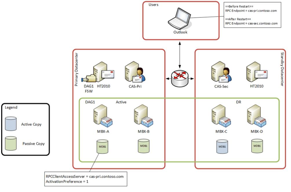 How Outlook works LegacyExchangeDN