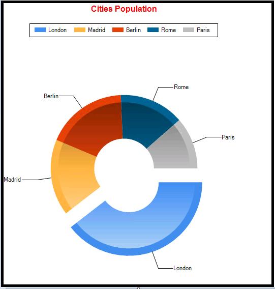 PowerShell charts 5