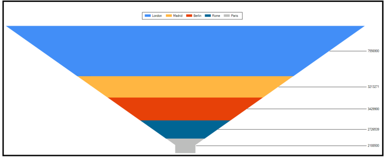 PowerShell charts 6