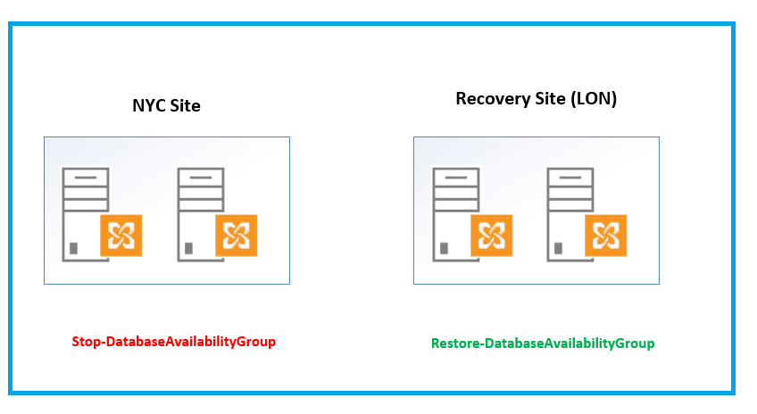 Exchange disaster recovery and data center switch over