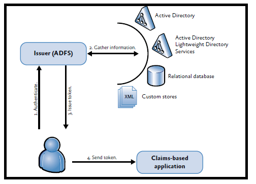 Claims-Based Authentication 2