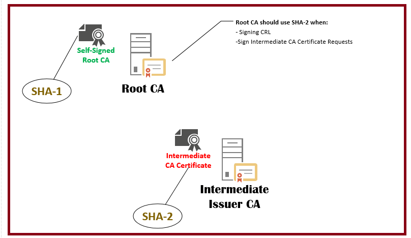 SHA-1 deprecation 5