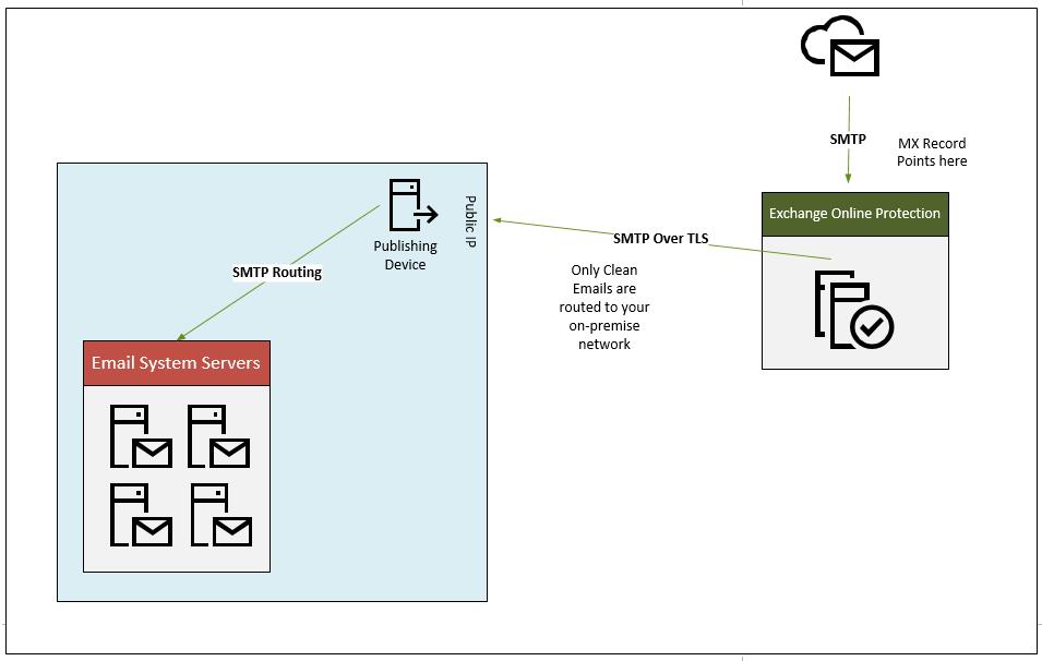Exchange Online Protection EOP 2