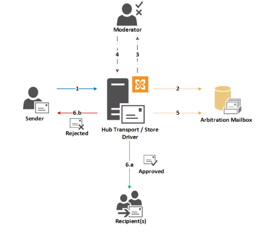 Hybrid Email Moderation in Office 365 1