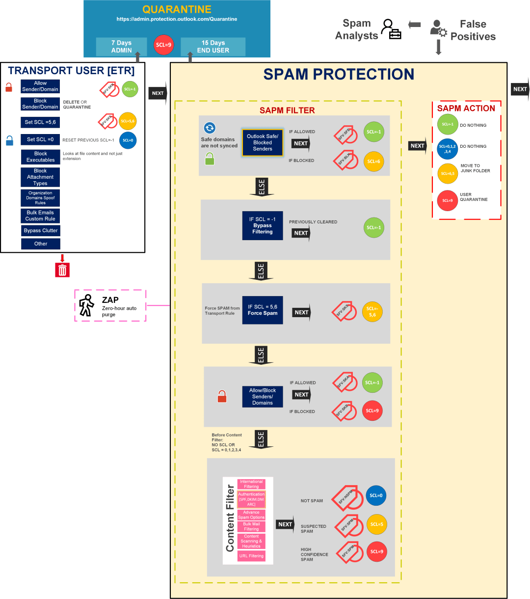 EOP Exchange Online Protection Architecture 16