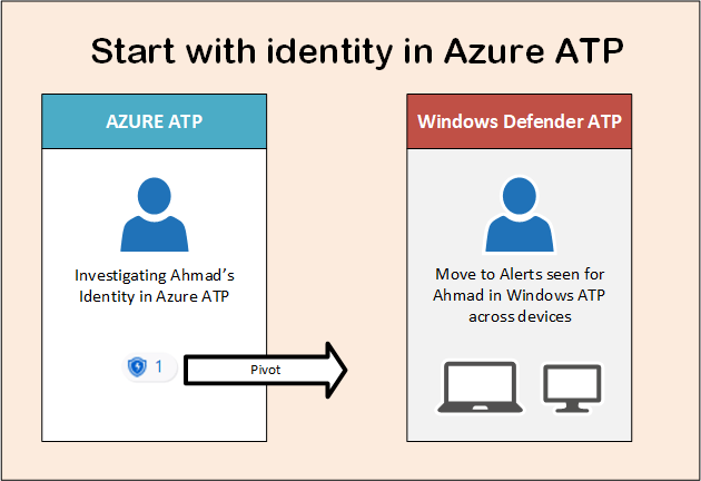 Azure ATP and Windows defender ATP integration 9