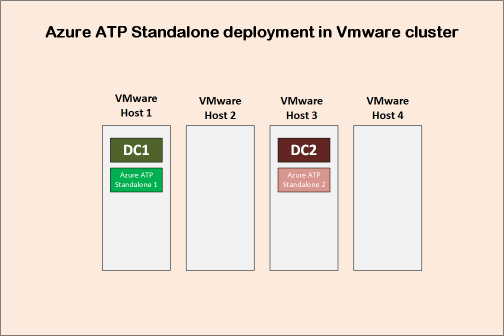 Azure advanced threat protection deployment 3