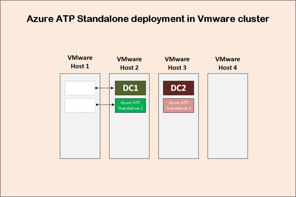 Azure advanced threat protection deployment 4