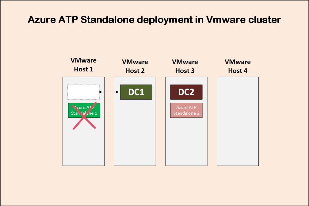 Implantação avançada de proteção contra ameaças do Azure 5