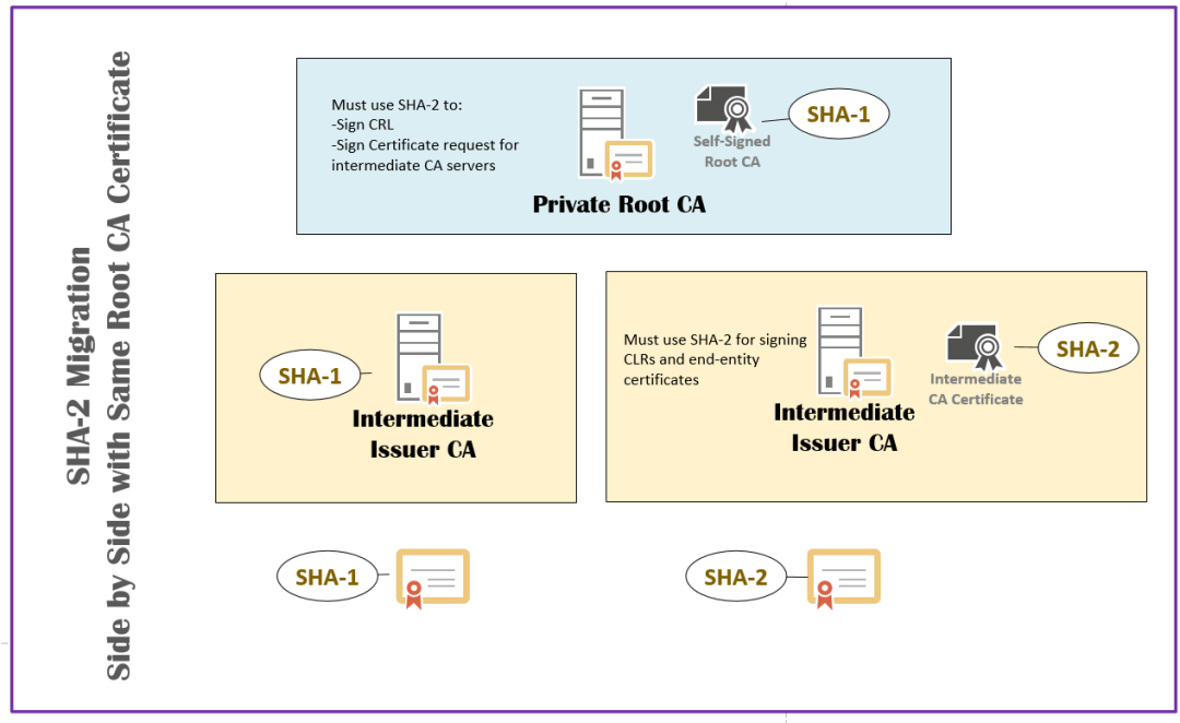 How to migrate your certification authority hashing