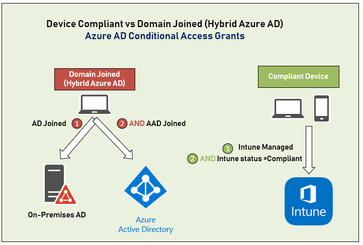 Azure Active Directory Conditional Access 5