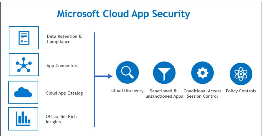 Microsoft Cloud App Security CAS 129
