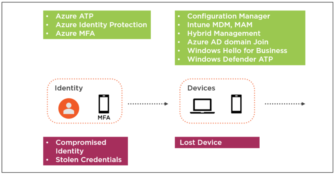Secure Modern Workplace with Microsoft 365 Advanced Threat Protection 13