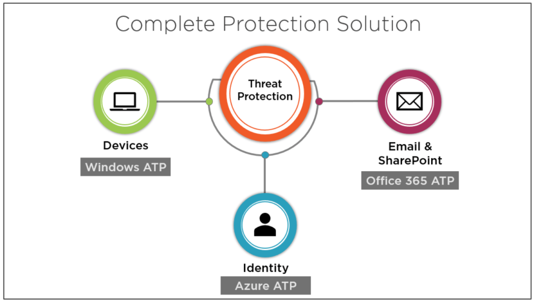 Secure Modern Workplace with Microsoft 365 Advanced Threat Protection 3