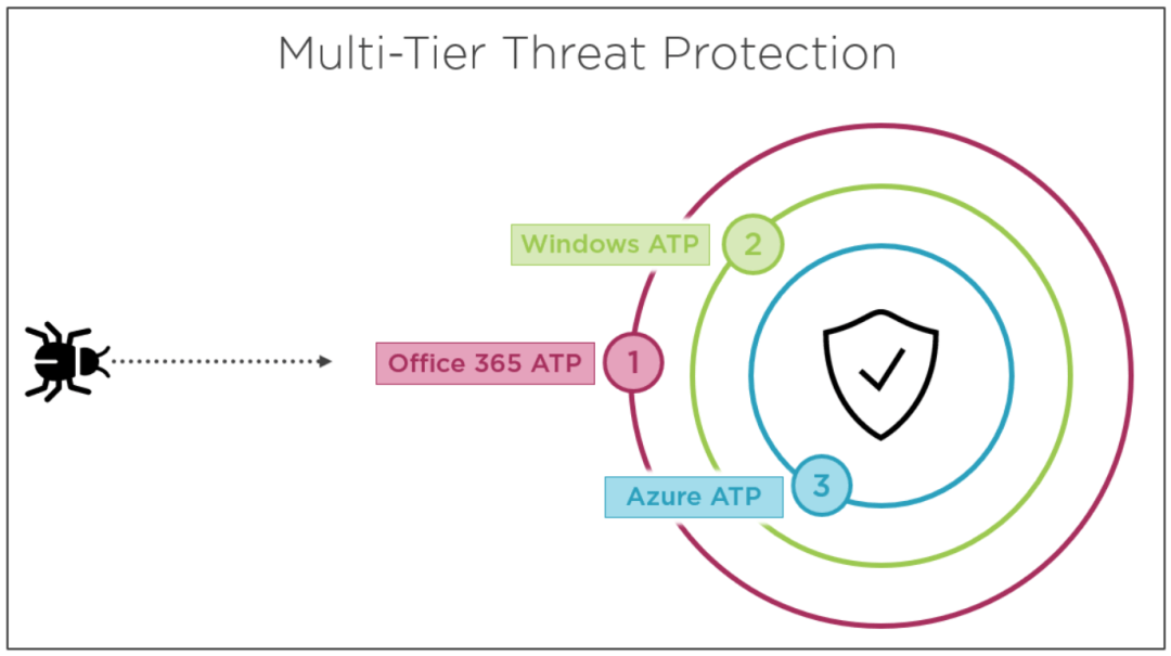 Secure Modern Workplace with Microsoft 365 Advanced Threat Protection 4