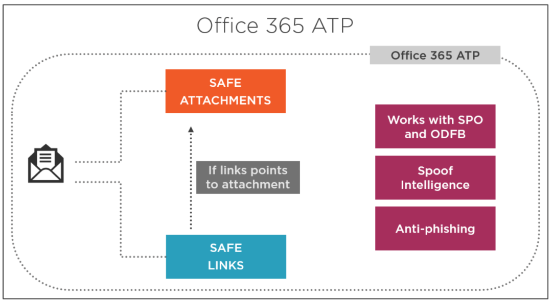 Secure Modern Workplace with Microsoft 365 Advanced Threat Protection 6