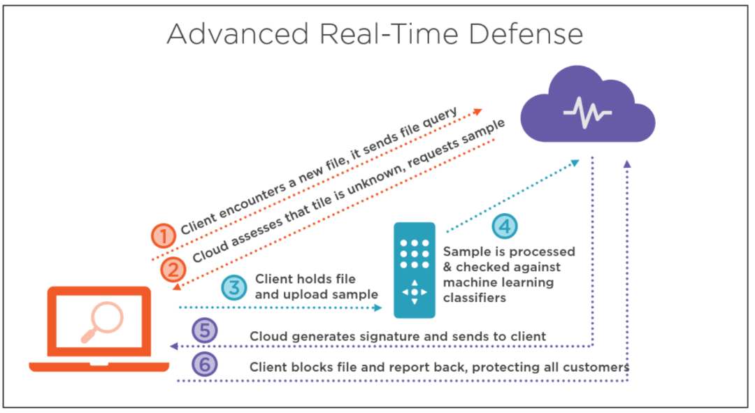 Secure Modern Workplace with Microsoft 365 Advanced Threat Protection 8