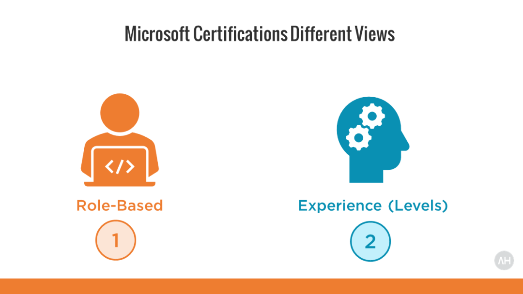 Become Microsoft 365 Enterprise Administrator Expert Certified 1