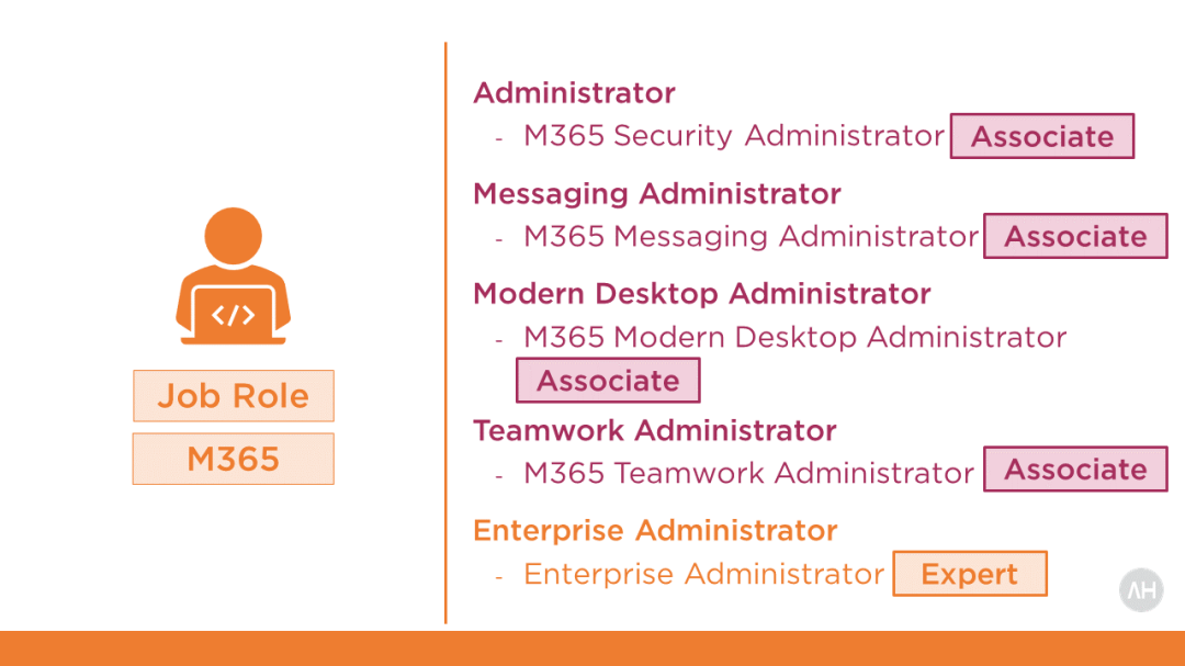 Become Microsoft 365 Enterprise Administrator Expert Certified 3
