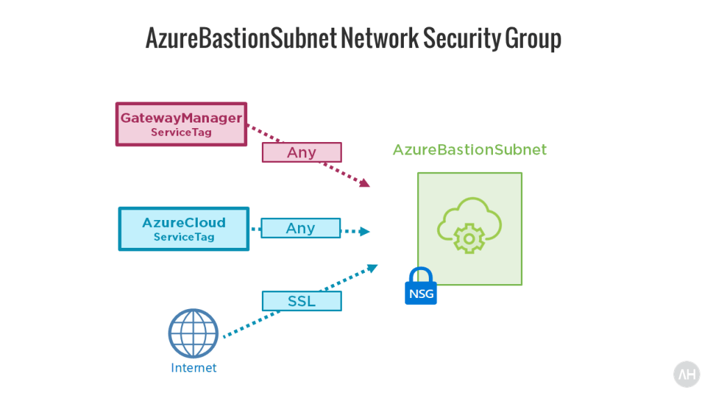 Introducing Azure Bastion 19