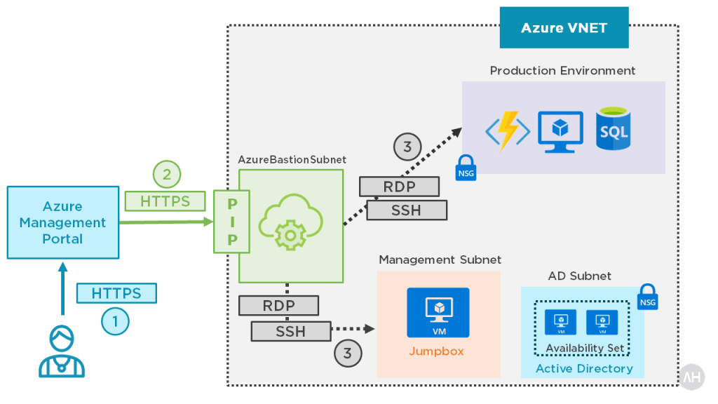 Introducing Azure Bastion 4