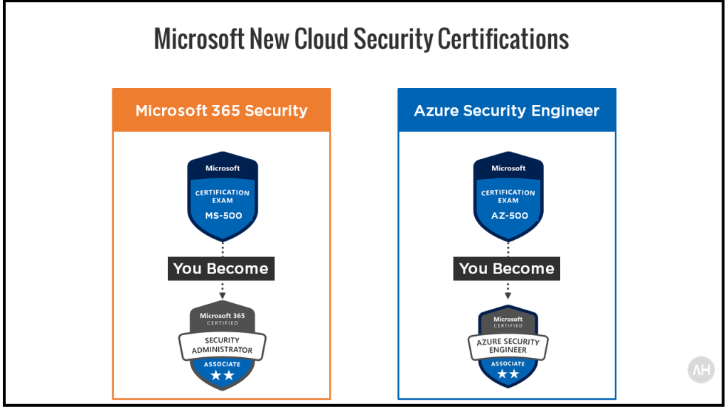 AZ-500 Azure Security Engineer Exam