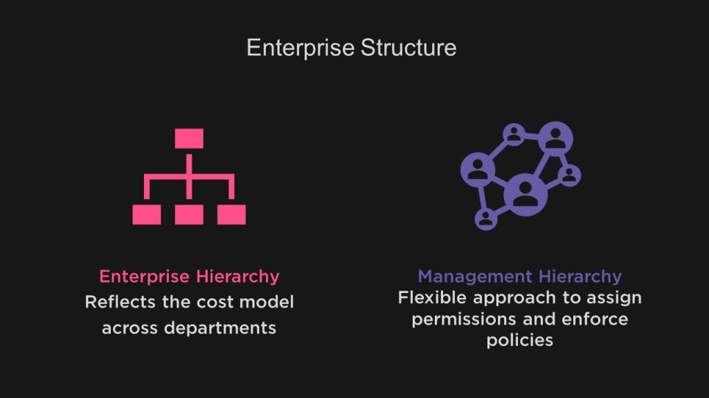 Cloud-Reference-Architecture-CRA-Enterprise-Structure-1-3