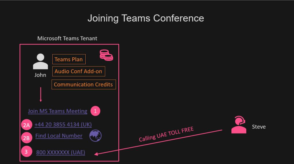 Microsoft Teams Audio Conferencing