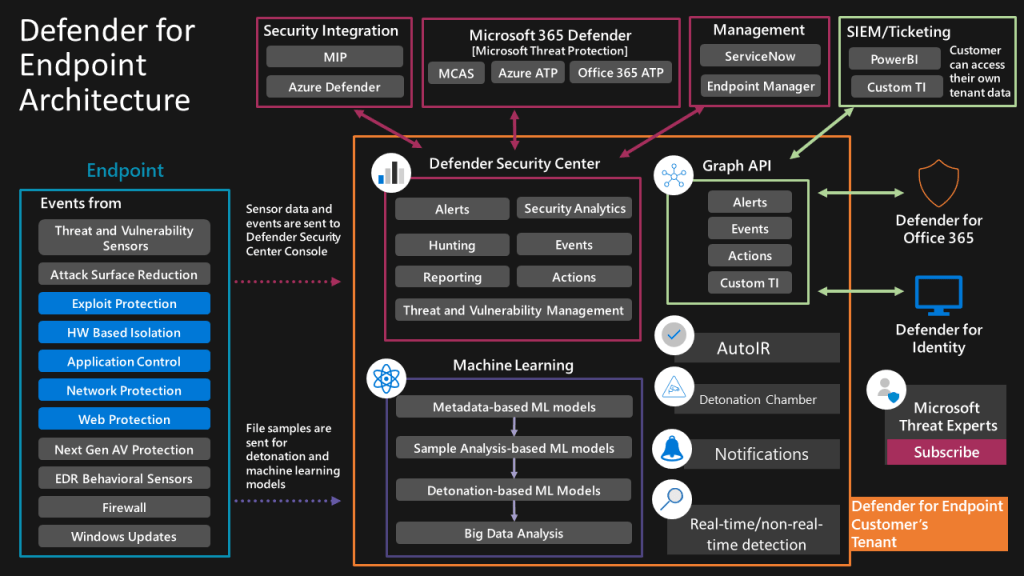 MS Defender for Endpoint Architecture 1010