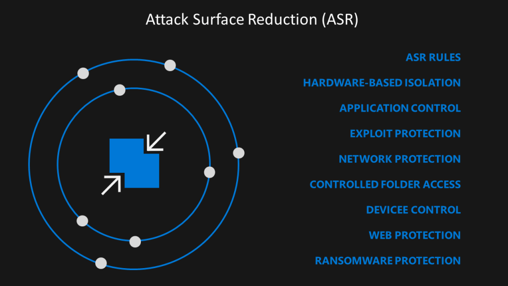 MS Defender for Endpoint - Attack Surface Reduction ASR