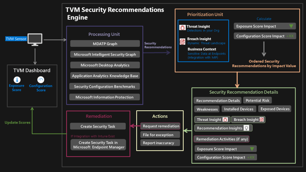MS Defender for Endpoint - Threat and Vulnerability Management (TVM) 9