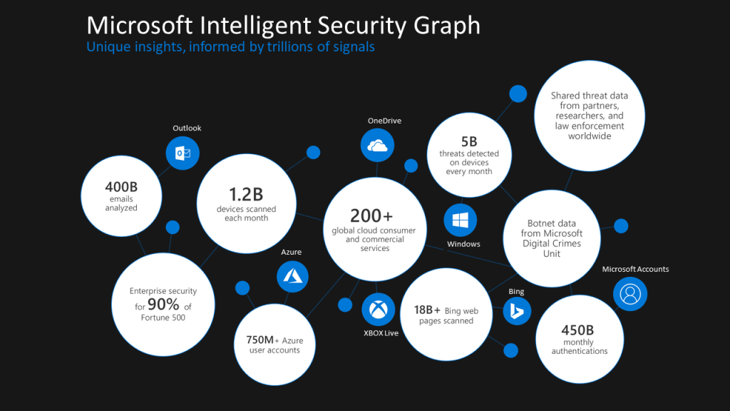MS Defender for endpoint machine learning and  strategy