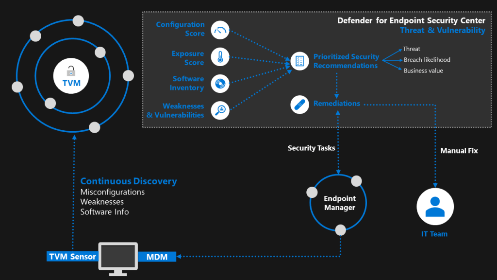MS Defender for Endpoint - Threat and Vulnerability Management (TVM)2