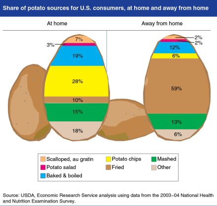 share-of-potato-sources-for-us-consumers