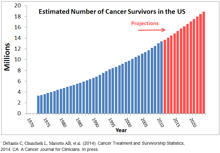 Source: Office of Cancer Survivorship