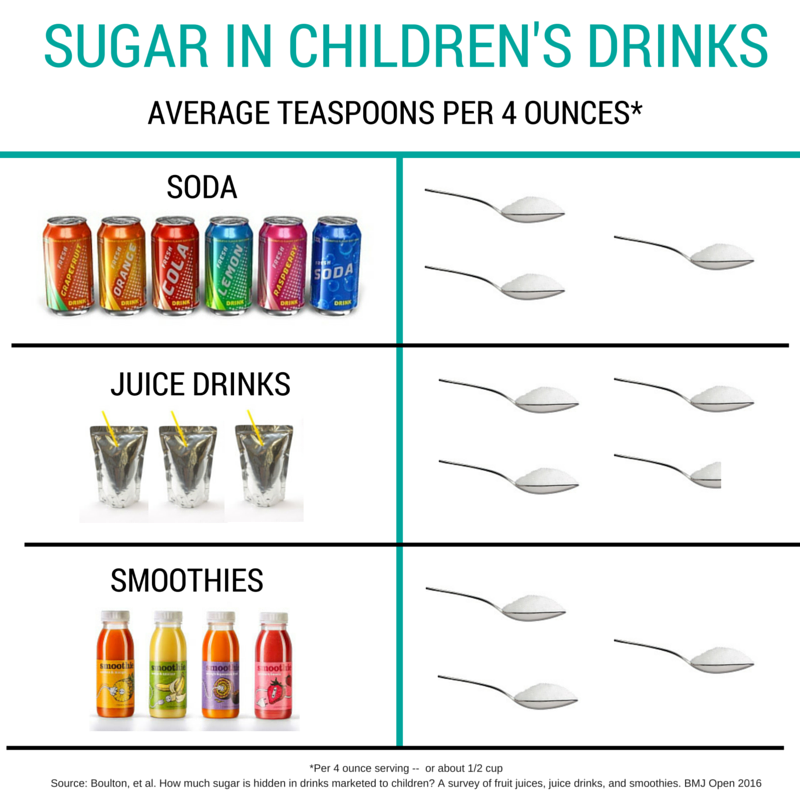 Sugar in kids drinks[1]