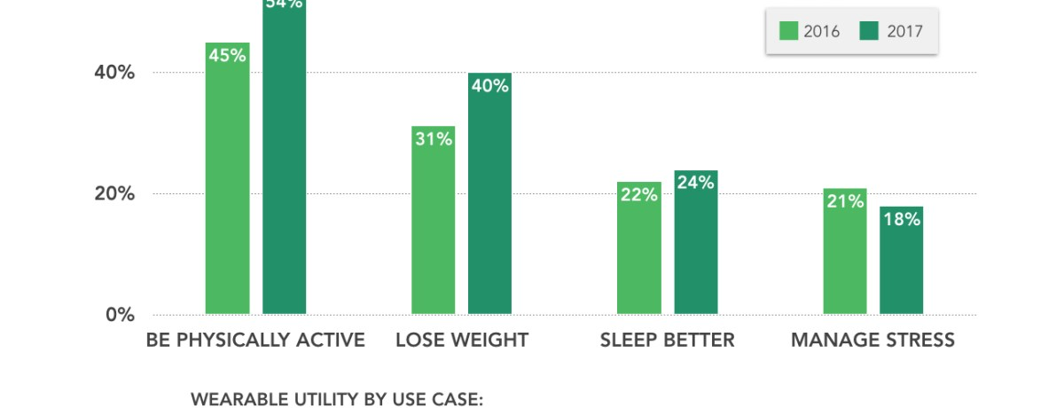 Survey Says, One in Four Americans Use Digital Technologies for Tracking Health Goals