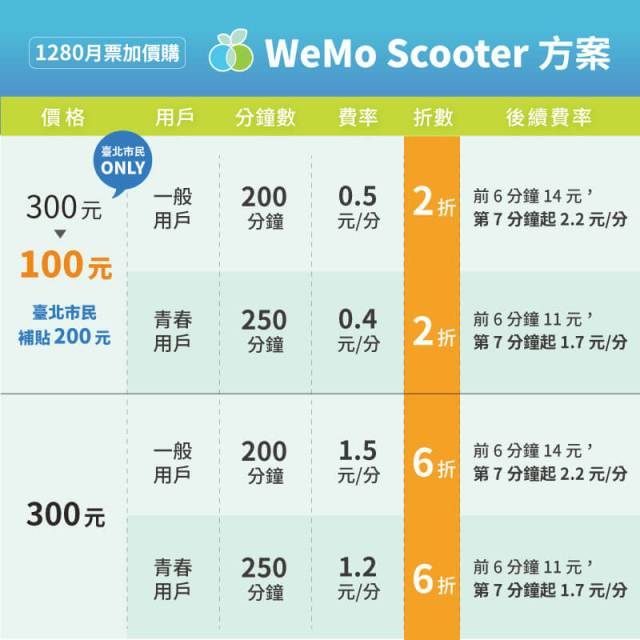 WeMo 共享機車優惠
