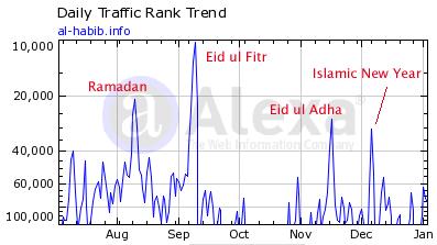 Alhabib's Alexa Traffic Ranks with Annotated Peaks