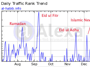 Alhabib's Alexa Ranking is now on Top 100,000