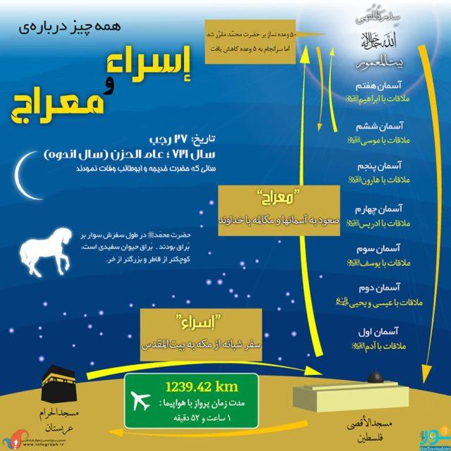 1400071062_isramiraj-infographic-posternourdownload_infographics.ir